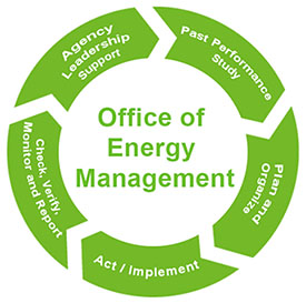 energy management  OFFICE of ENERGY MANAGEMENT - Texas Facilities Commission